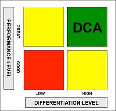 DCA 2X2 Matrix.jpg