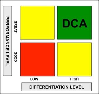 DCA 2X2 Matrix.jpg
