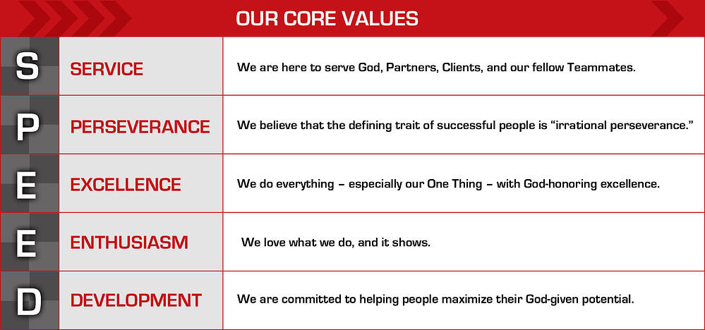 OUR_CORE_VALUES_Chart